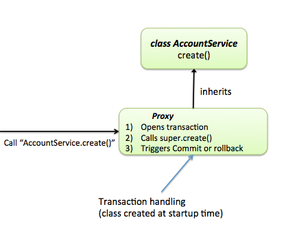 proxy-transaction-inheritance.png